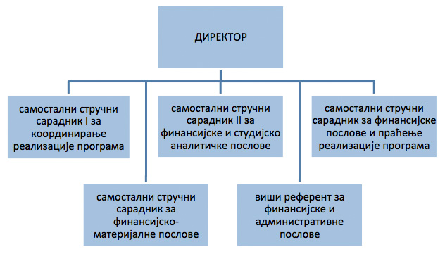 Organizaciona sema sluzbe